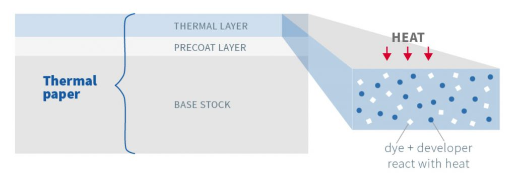 Thermal paper structure
