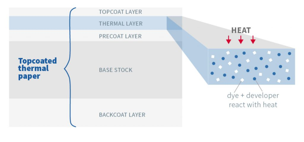 Topcoated thermal paper structure
